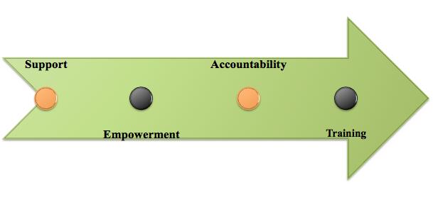 women's coaching program, support, empowerment, accountability, training